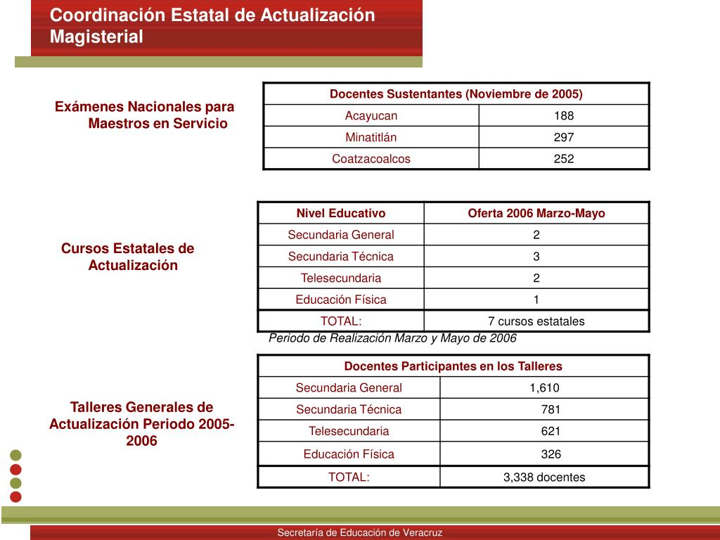 Coordinación Estatal de Actualización