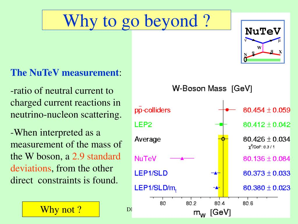 Why to go beyond ?