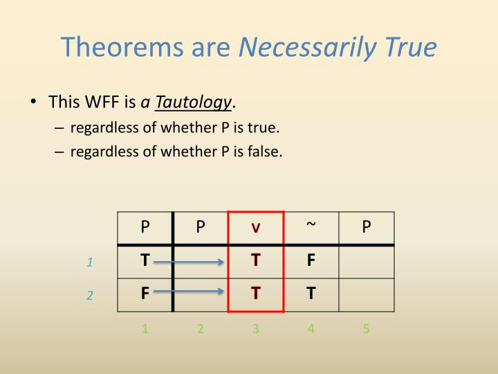 Theorems are