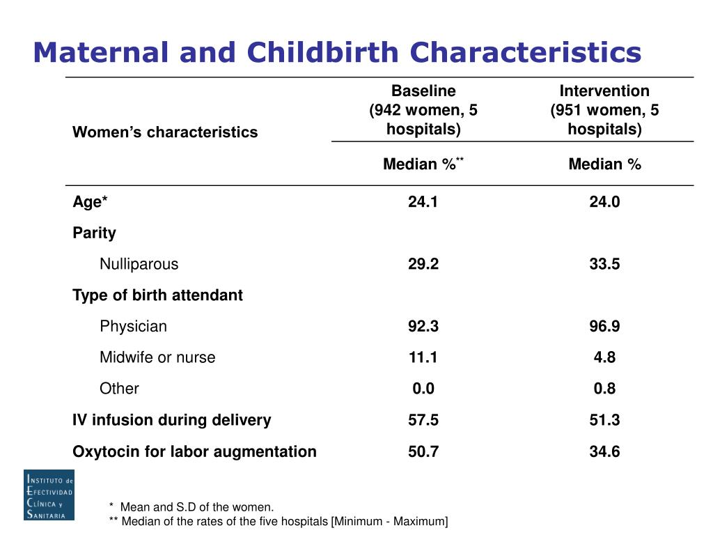 Maternal and Childbirth Characteristics