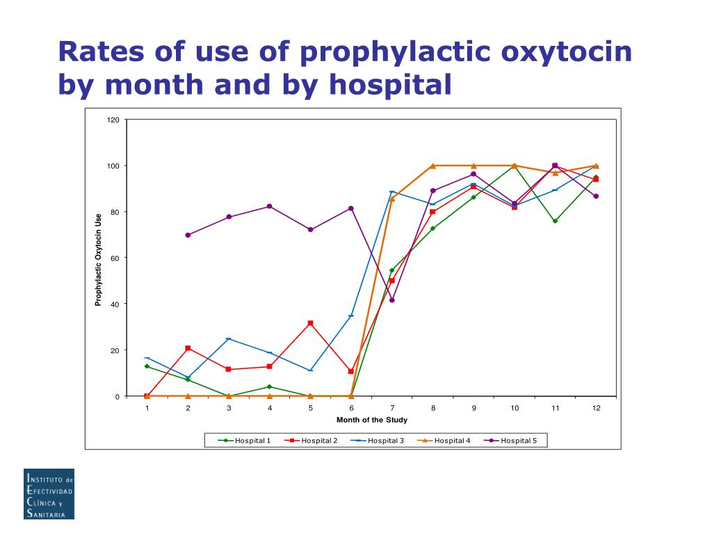 Rates of use of prophylactic oxytocin by month and by hospital