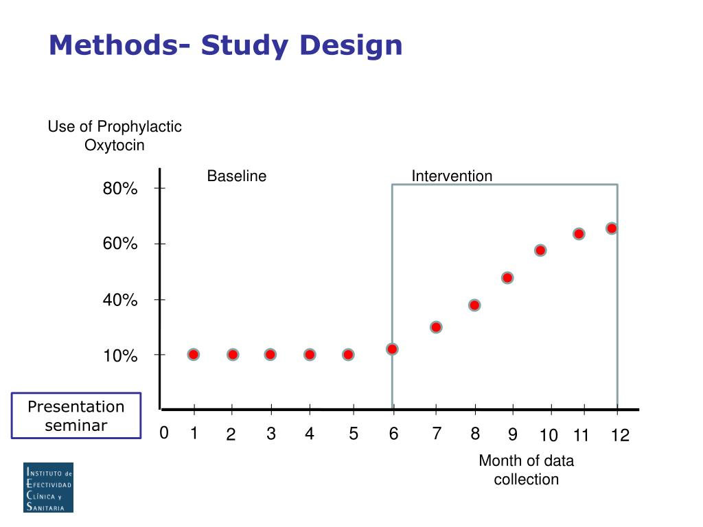 Methods- Study Design