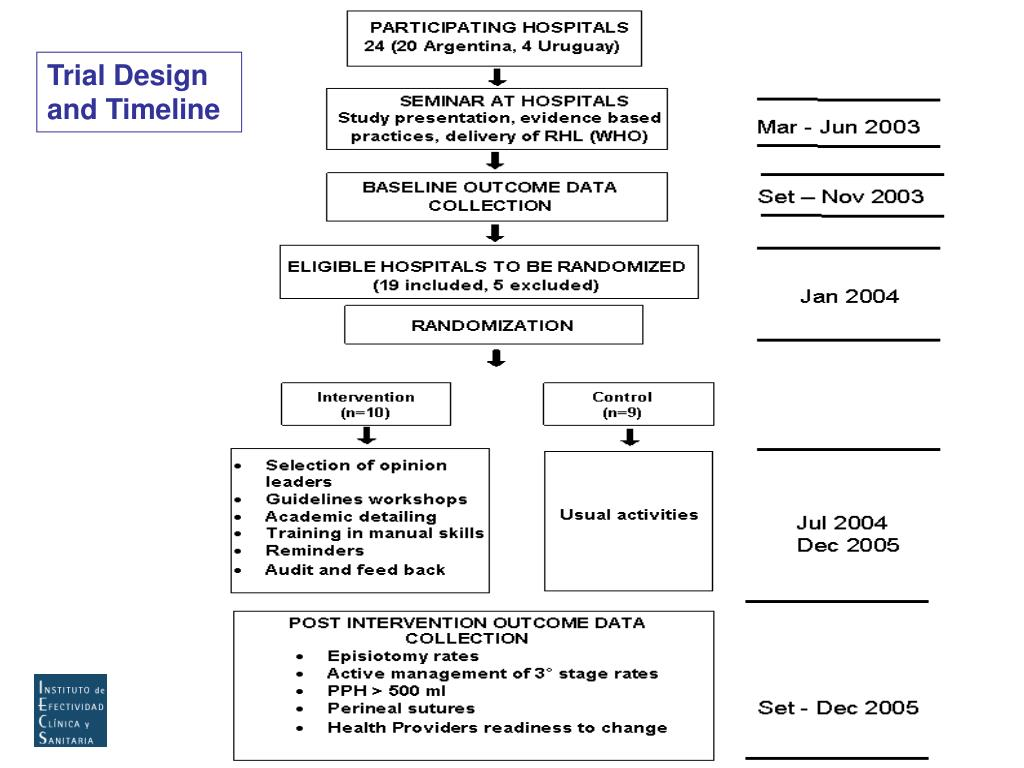 Trial Design and Timeline