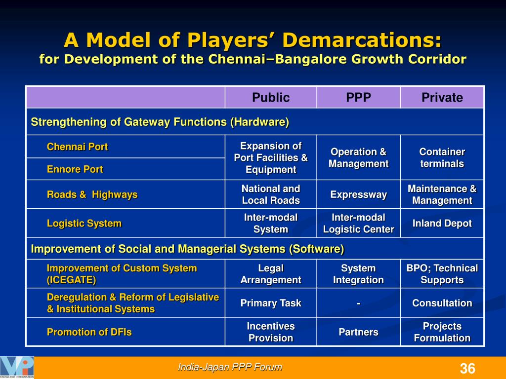 A Model of Players' Demarcations: