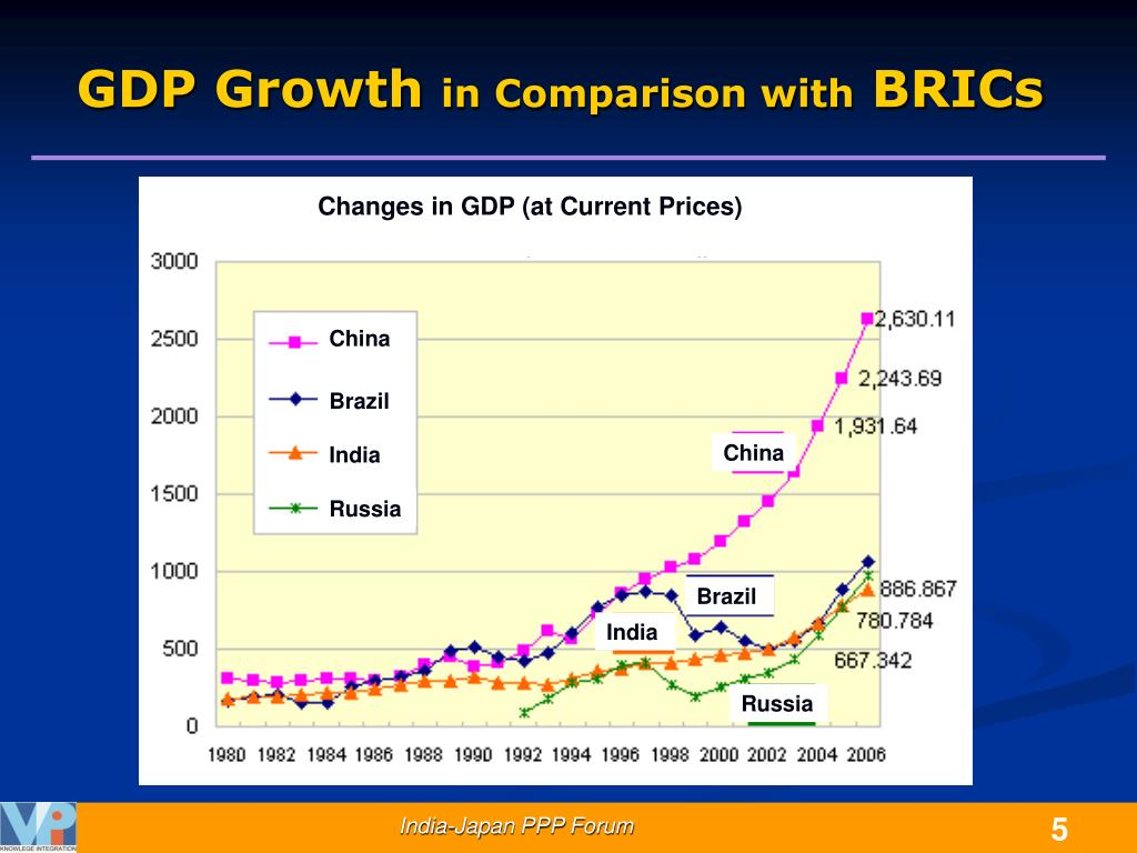 Changes in GDP (at Current Prices)