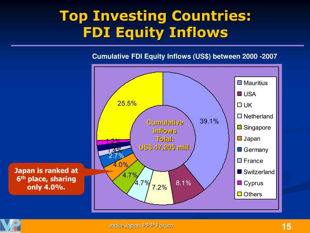 Top Investing Countries: