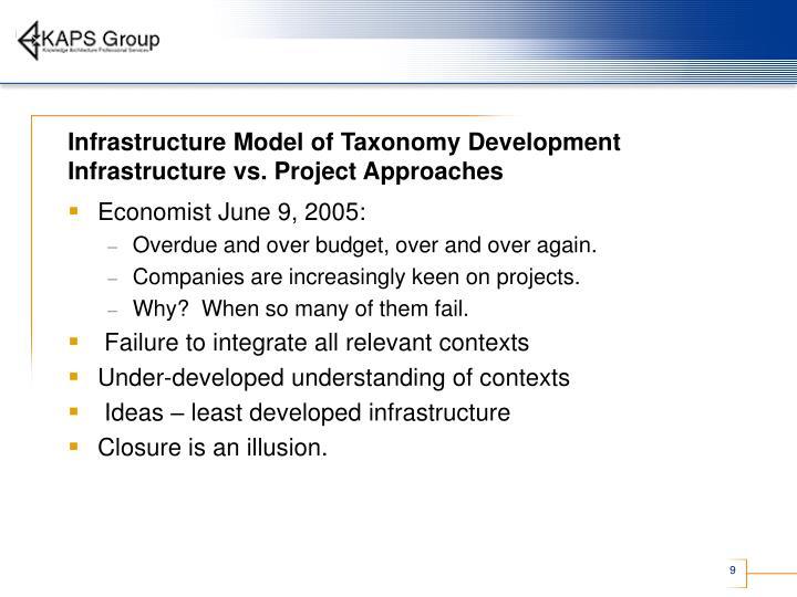 Infrastructure Model of Taxonomy Development