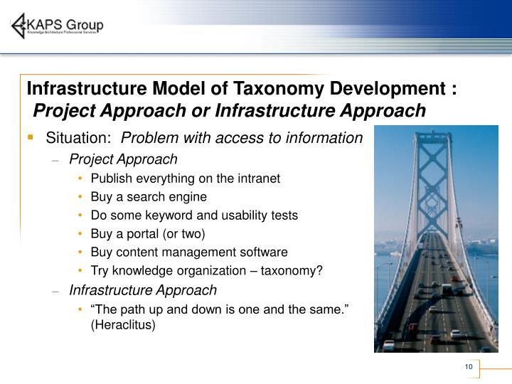 Infrastructure Model of Taxonomy Development :