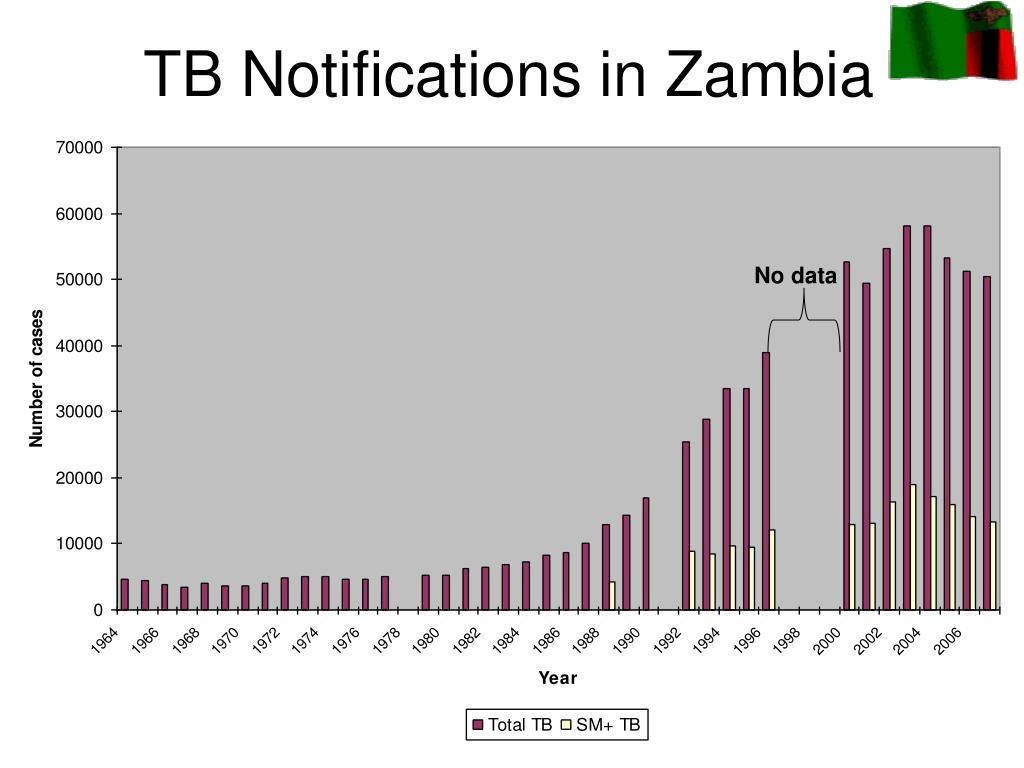 TB Notifications in Zambia
