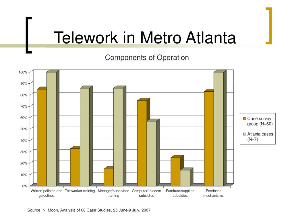 Telework in Metro Atlanta