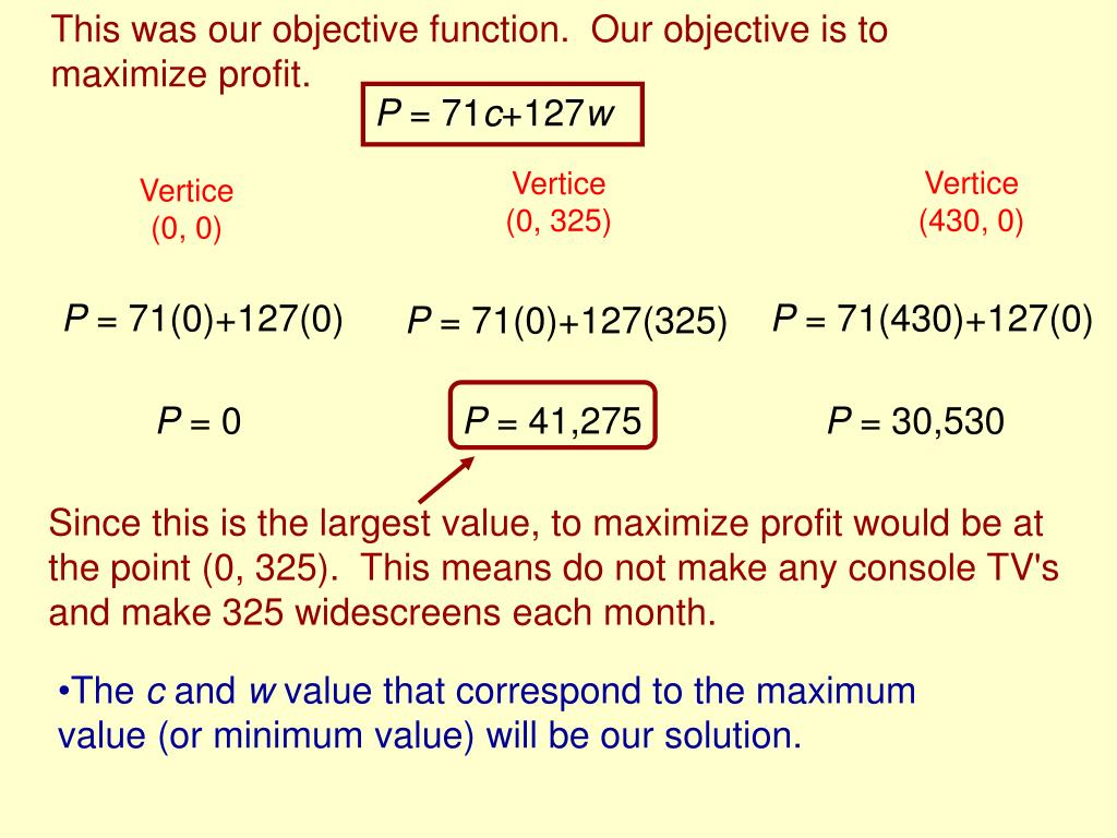 This was our objective function.  Our objective is to maximize profit.