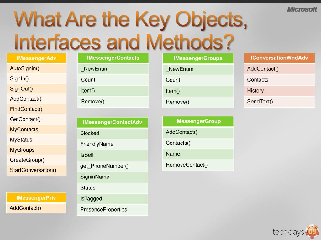 What Are the Key Objects, Interfaces and Methods?