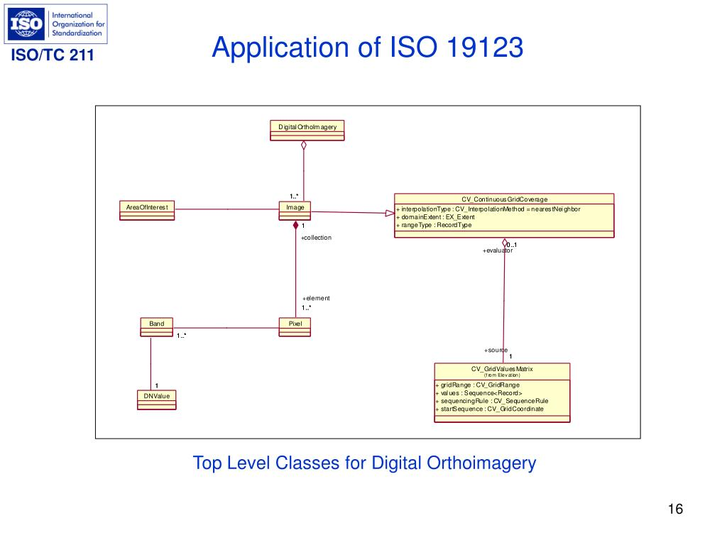 Application of ISO 19123