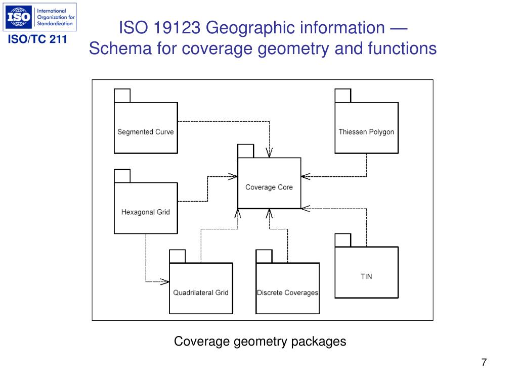 ISO 19123 Geographic information —