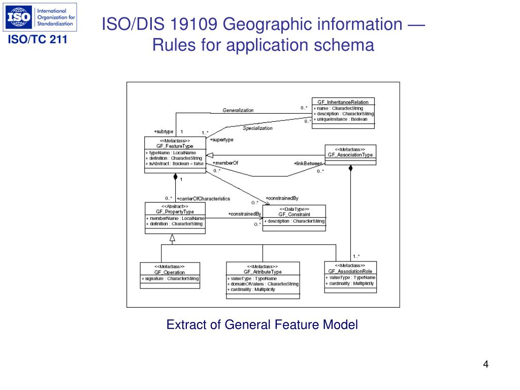 ISO/DIS 19109 Geographic information —