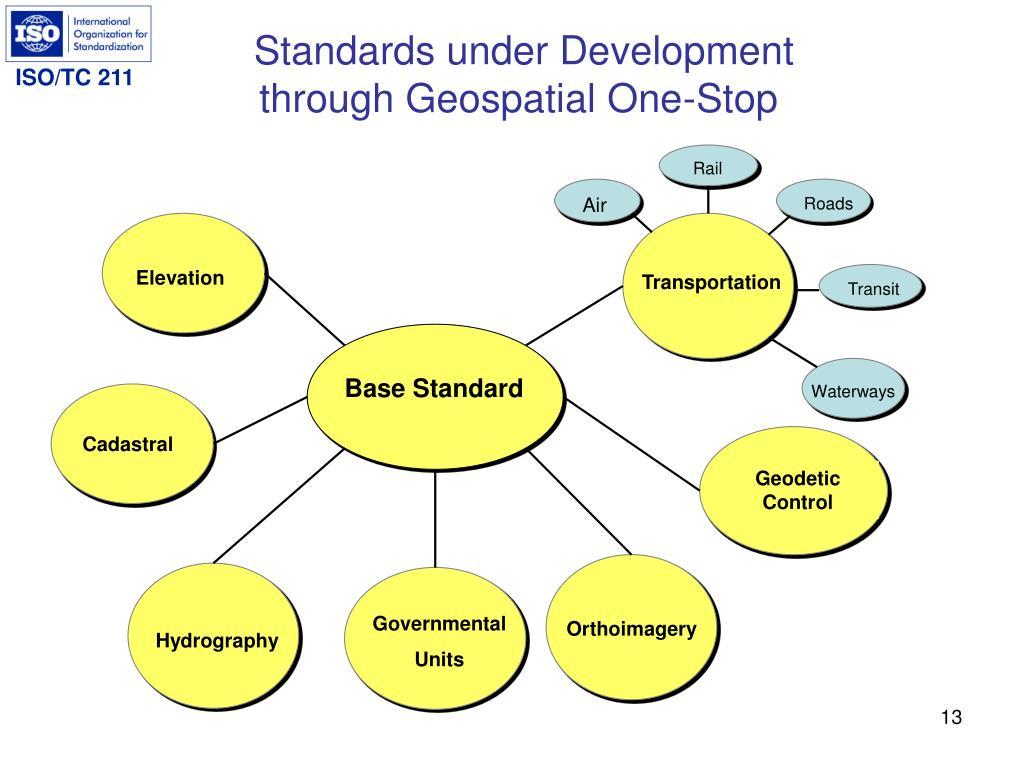 Standards under Development