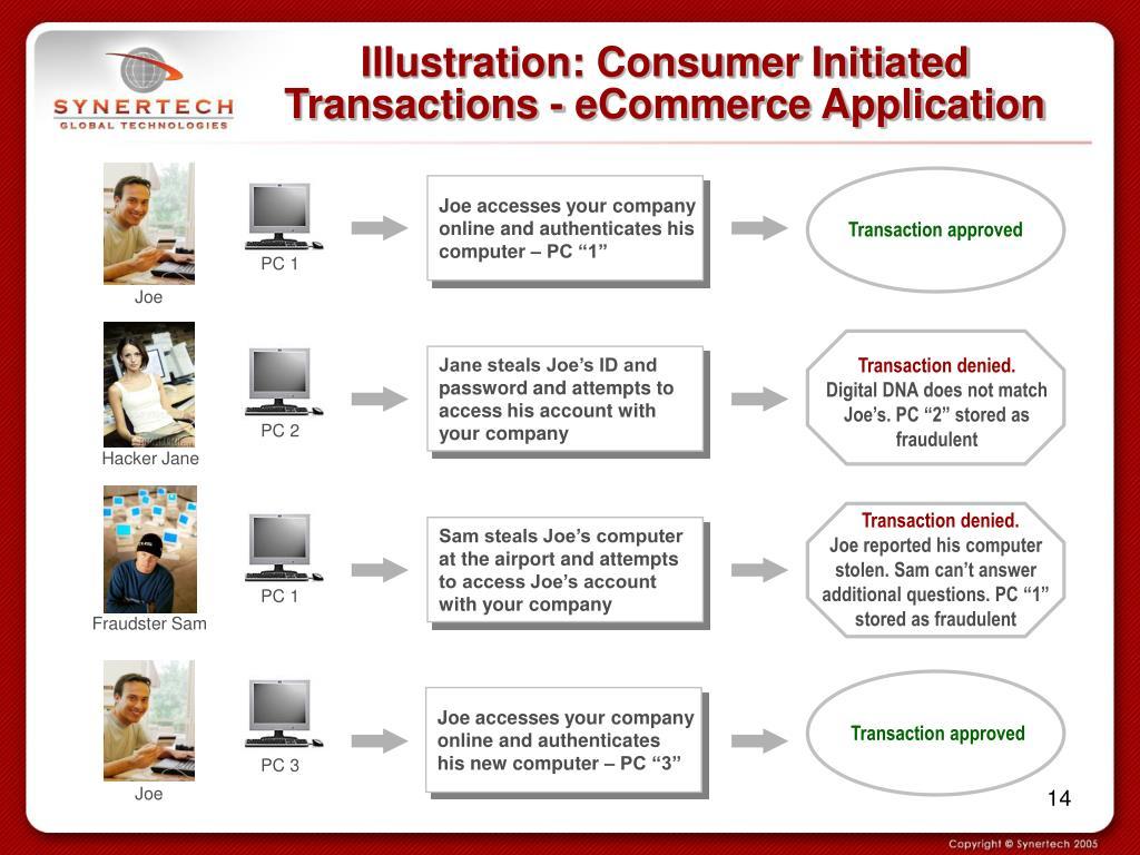 Illustration: Consumer Initiated