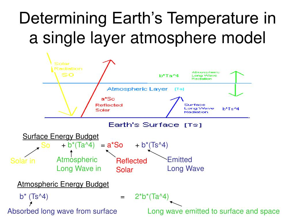 Determining Earth's Temperature in a single layer atmosphere model