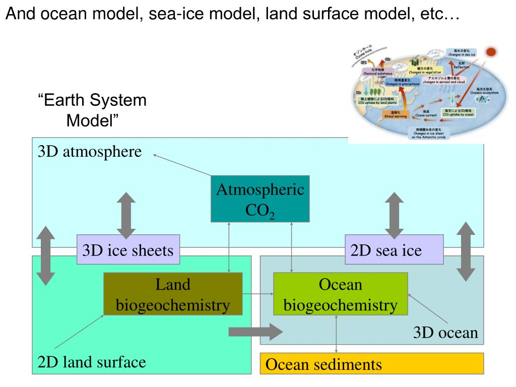 And ocean model, sea-ice model, land surface model, etc…