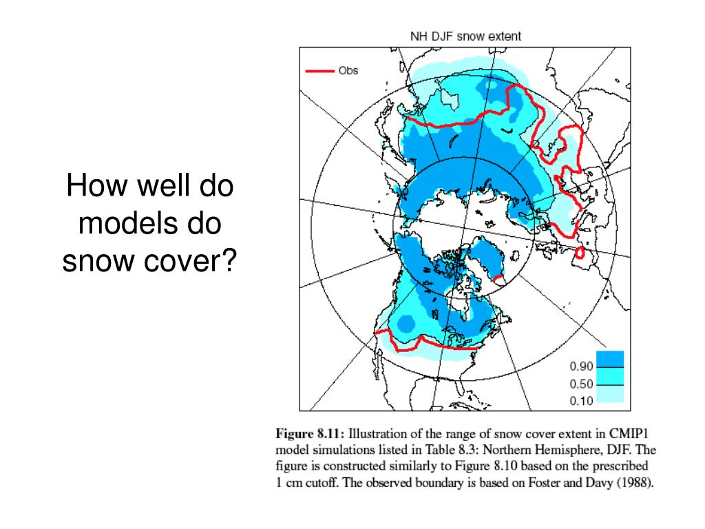 How well do models do snow cover?