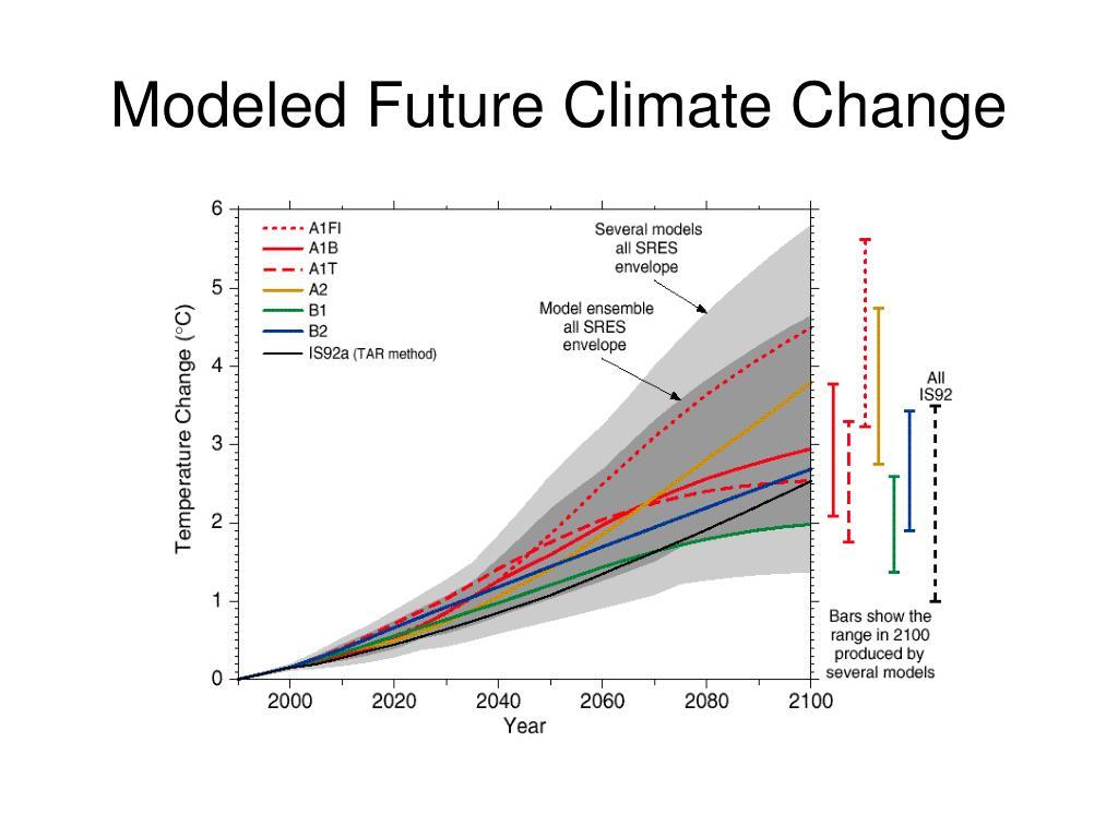 Modeled Future Climate Change
