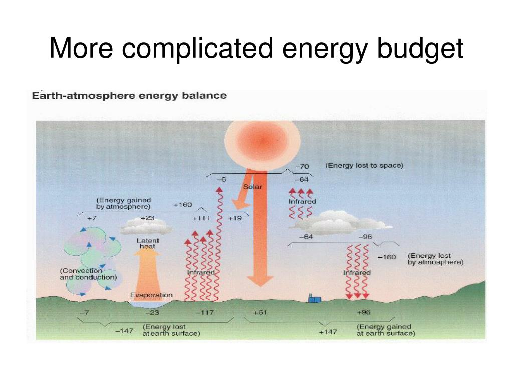 More complicated energy budget