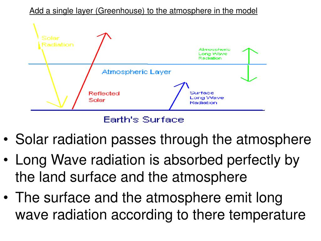 Add a single layer (Greenhouse) to the atmosphere in the model