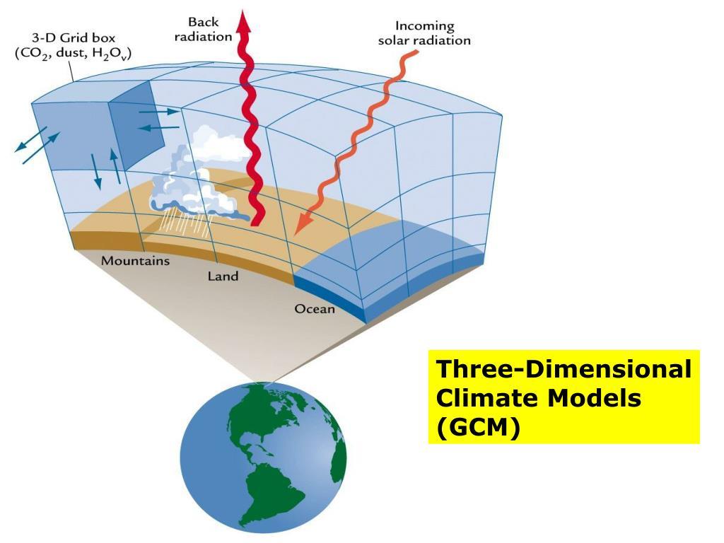 Three-Dimensional