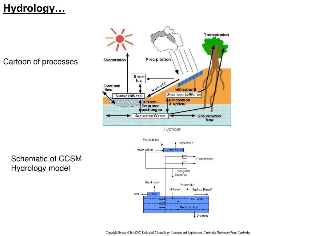 Hydrology…