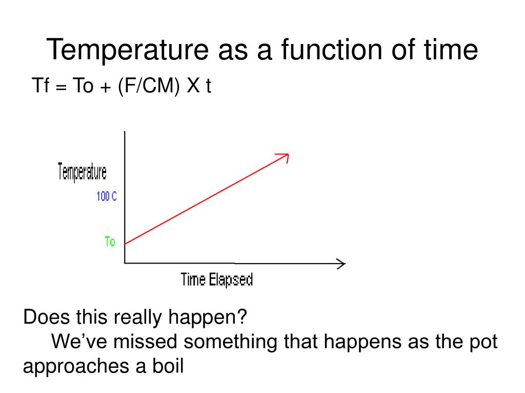 Temperature as a function of time