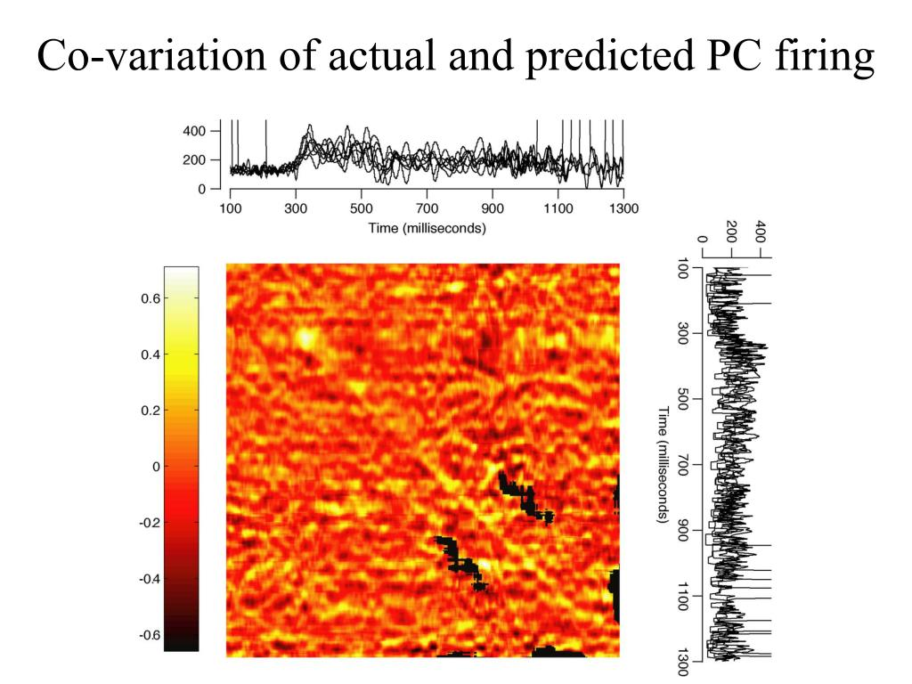 Co-variation of actual and predicted PC firing