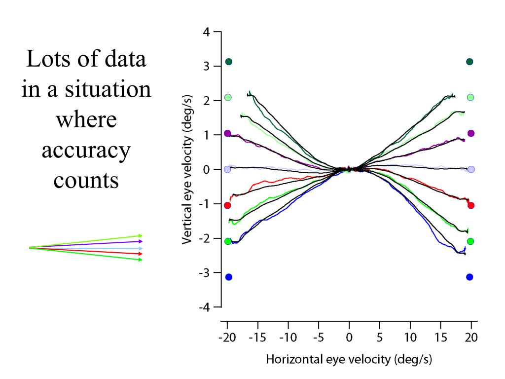 Lots of data in a situation where accuracy counts