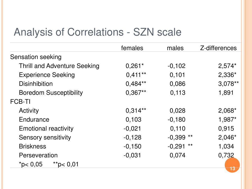 Analysis of Correlations - SZN scale