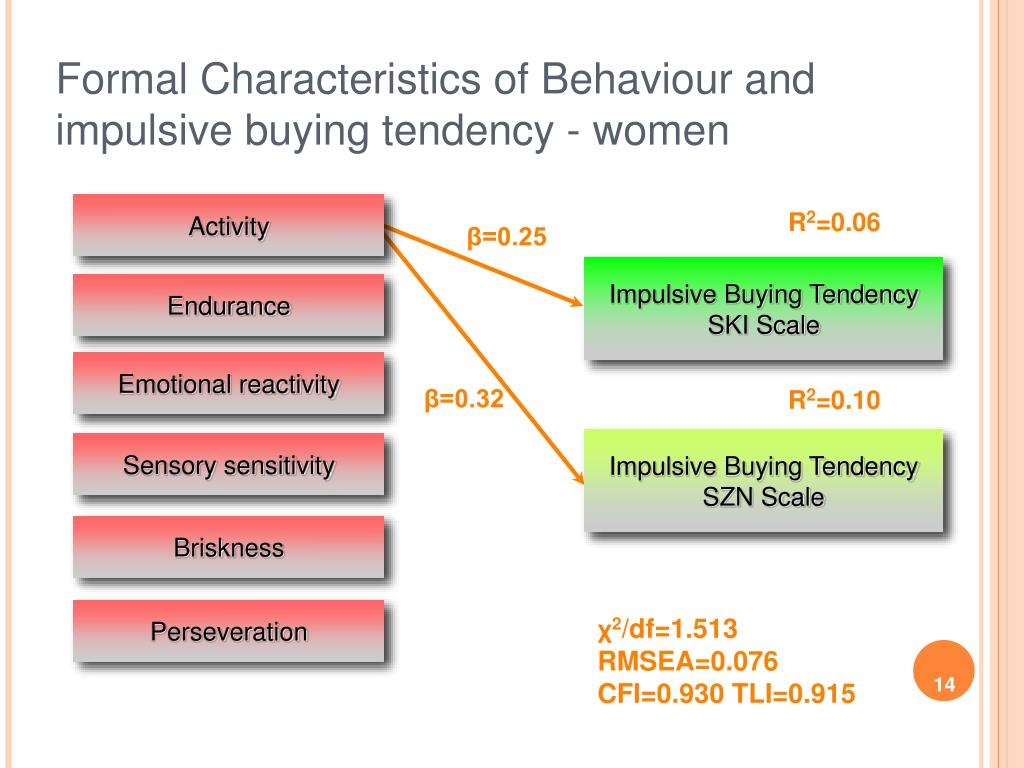 Formal Characteristics of Behaviour and impulsive buying tendency - women
