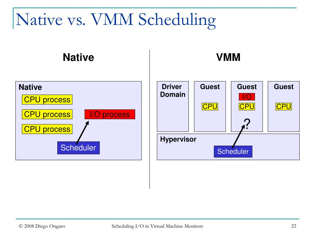 Scheduling I/O in Virtual Machine Monitors