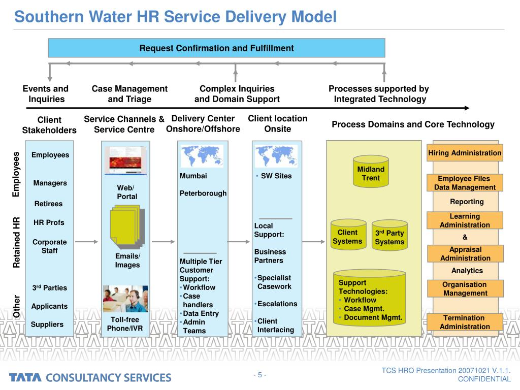 PPT - Southern Water HRO – A Collaborative Approach Caroline