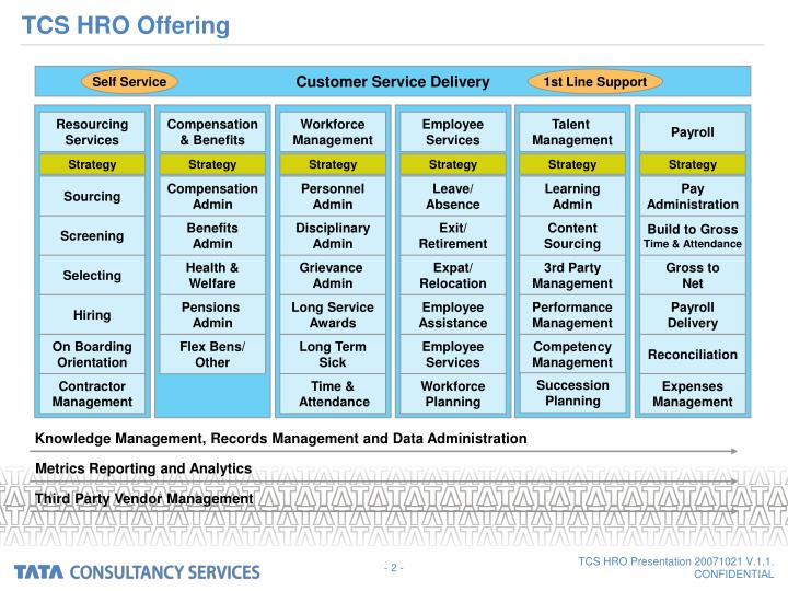 Tcs hro offering
