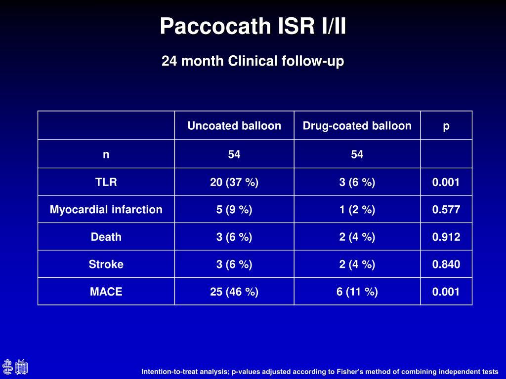 Paccocath ISR I/II
