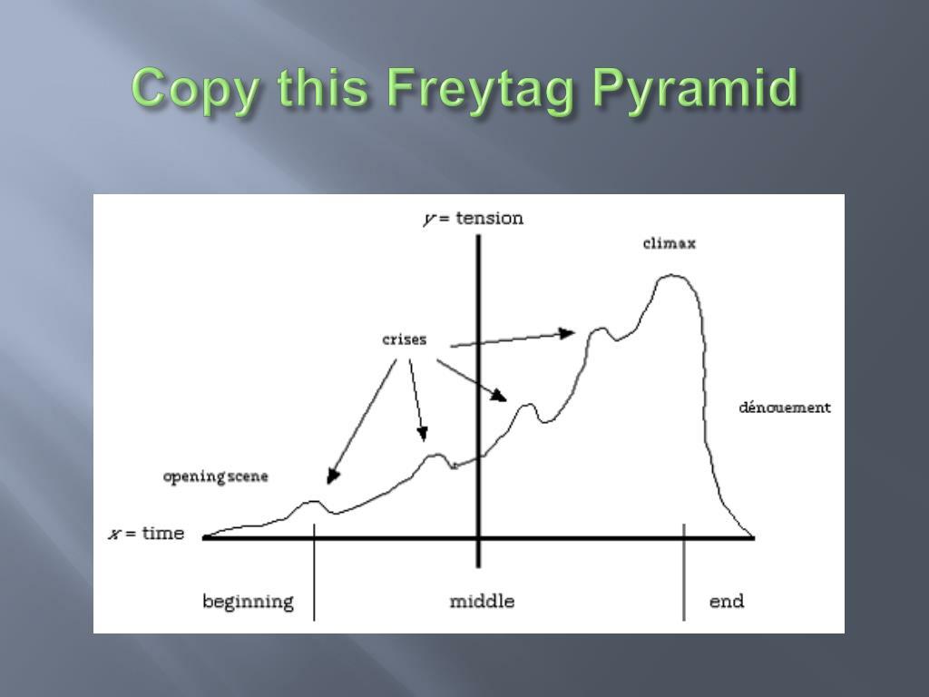 Copy this Freytag Pyramid