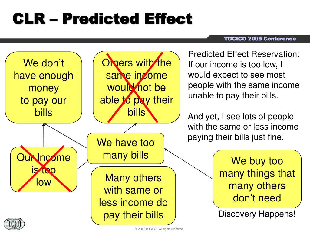 CLR – Predicted Effect