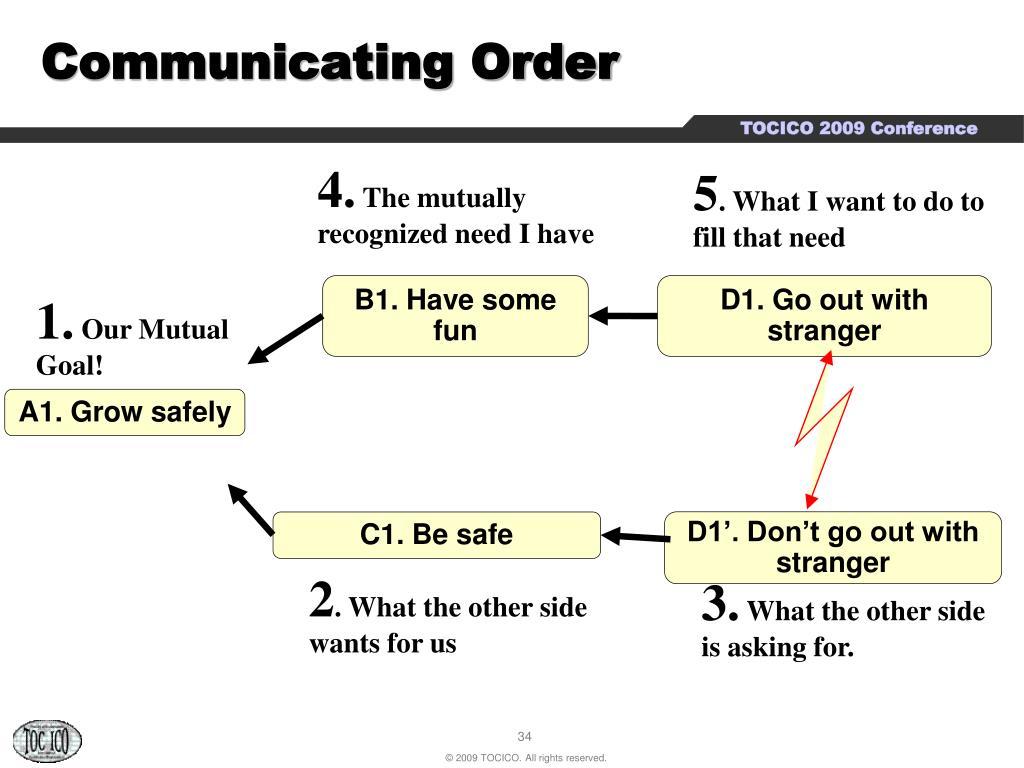 Communicating Order