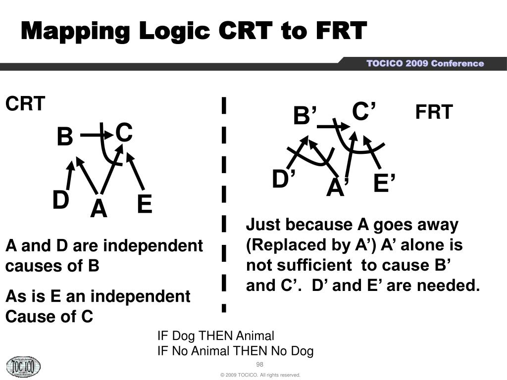 Mapping Logic CRT to FRT
