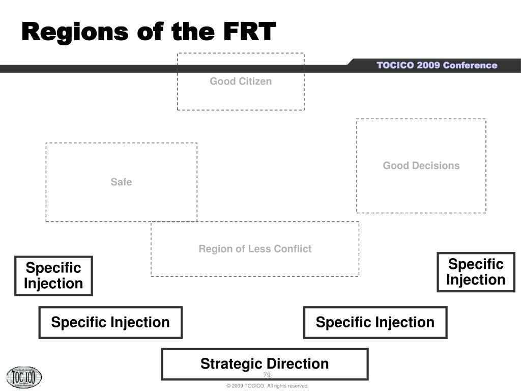 Regions of the FRT