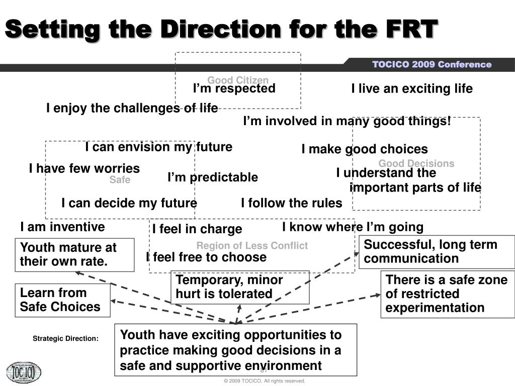 Setting the Direction for the FRT