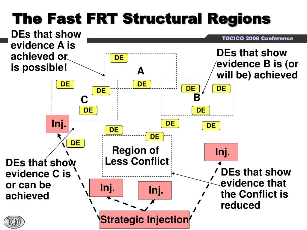 The Fast FRT Structural Regions