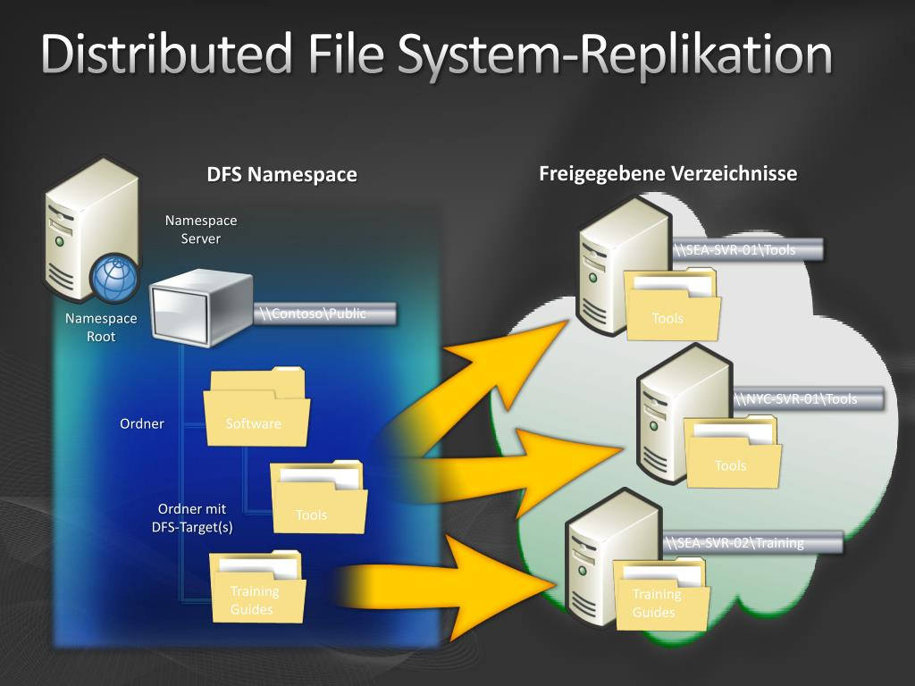 Distributed File System-