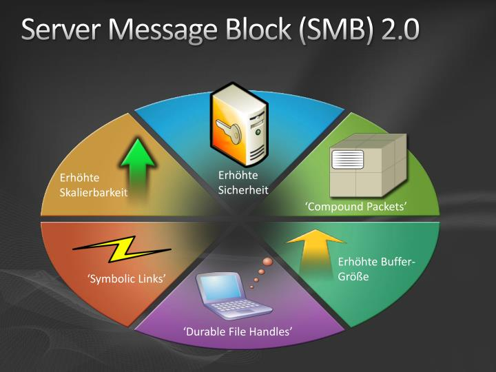 Server message block smb 2 0