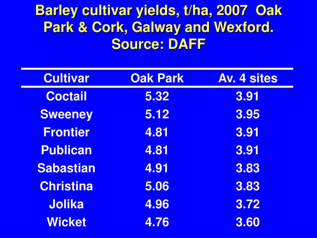 Barley cultivar yields, t/ha, 2007  Oak Park & Cork, Galway and Wexford.   Source: DAFF