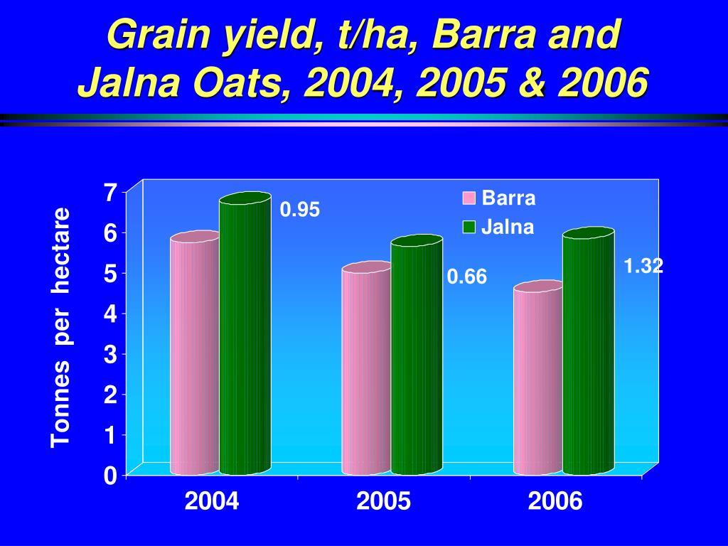 Grain yield, t/ha, Barra and Jalna Oats, 2004, 2005 & 2006