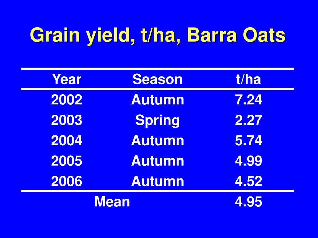 Grain yield, t/ha, Barra Oats